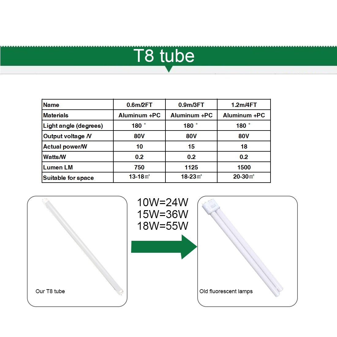 LED Tube Light Fluorescent Replacement Light Fixture for Utility and Recreation Room T8 Lighting Shop Living Room Kitchens Basements Grocery Stores Retailers Parking Lots 2FT 10W 3000K 1pc TXYDLED