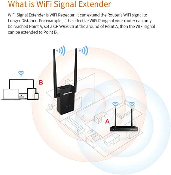 VIVIJIA Amplificador WiFi 300Mbps 10Dbi Repetidor De Señal De ...