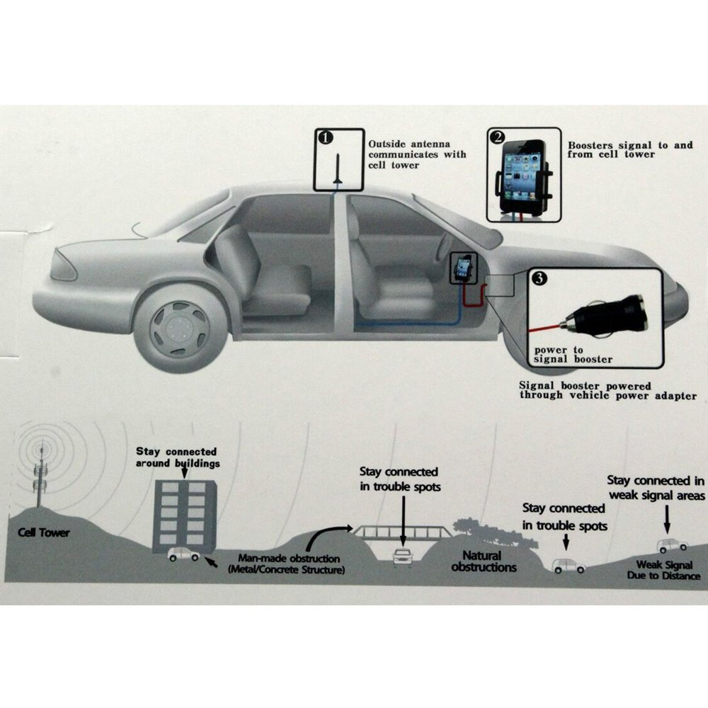 Dulcii Drive Cellphone Signal Booster 3G WCDMA 2100MHz For Car and Truck Use