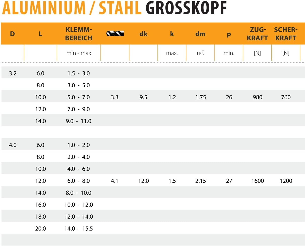 Stahl Grosskopf Blindnieten Dichtnieten Nieten 4,8 X 14,0 mm 500 St/ück Alu