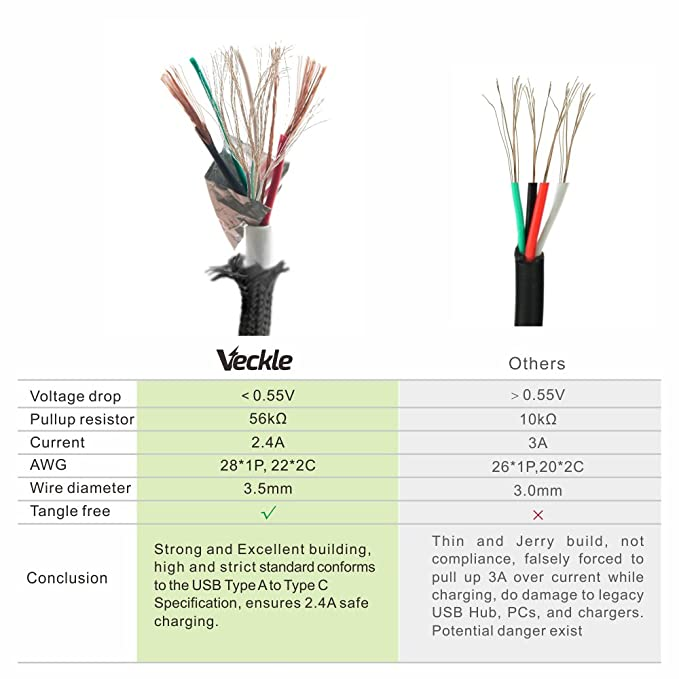 Amazon.com: Veckle Type C 6.6ft USB C Cable ided with Aluminum ... on usb connector diagram, usb connections diagram, usb charger cable diagram,