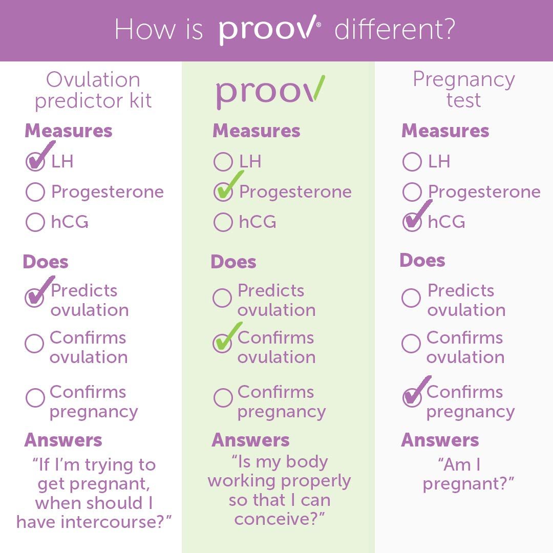 Proov Progesterone Test (7 PdG Test Strips) - Confirm Ovulation at Home in  5 Minutes | Fertility Tracking Kit