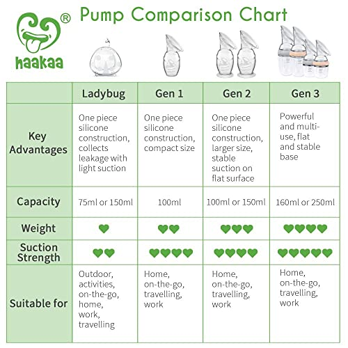 Haakaa breast pump review – affordable yet effective?