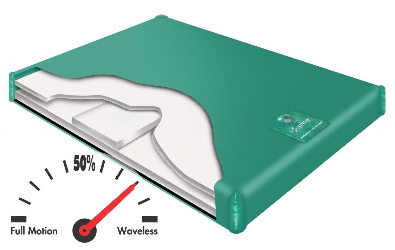 700 SL Semi Waveless Hardside Waterbed by Innomax Queen (60x84)