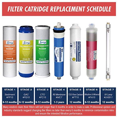 iSpring F21KU75 2-Year Replacement Filter Set for 7-Stage 75GPD UV Alkaline Reverse Osmosis Water Filter, Fits iSpring RCC1UPAK RCC7AKUV (21pcs 4SED 4GAC 4CTO 2T33 1MC7 4AK 2UVF)