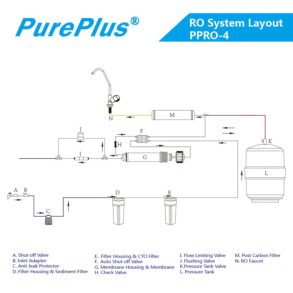 Pureplus Ppro 4 Stage Reverse Osmosis Drinking Water Filter System Pressure Tank Schematic 80 Gdpnsf Faucet Plus Extra 1 Tds Meter Free Tools Home