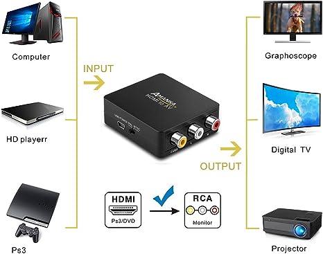 AMANKA HDMI a AV RCA Adaptador Conversor de señal Mini 1080P Compatible con HDMI1.3 para TV Reproductor de HD DVD PS3 Xbox 360 etc - Negro: Amazon.es: Electrónica