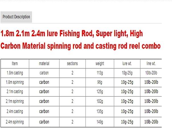Handing High Carbon M/MH Combo de caña de Pescar con Carrete de ...