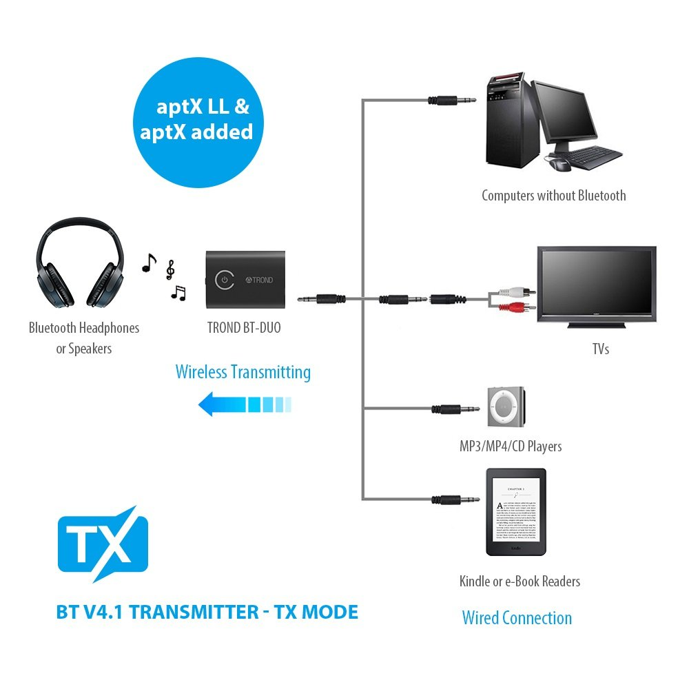 Trond 2 In 1 Bluetooth V50 Transmitter Receiver 32ohms Usb Interface Female Circuit Diagram Of Mp3 Player Wireless 35mm Audio Adapter Aptx Low Latency For Both Tx Rx Devices Simultaneously Tv Ipod Cd Home Theater