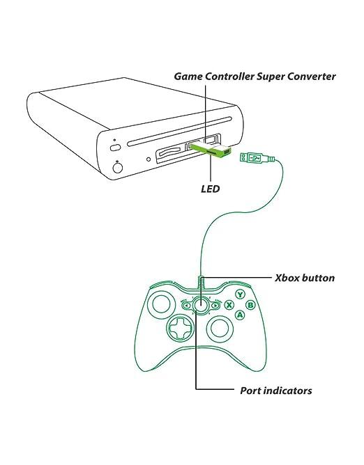 Xbox One To Wii U