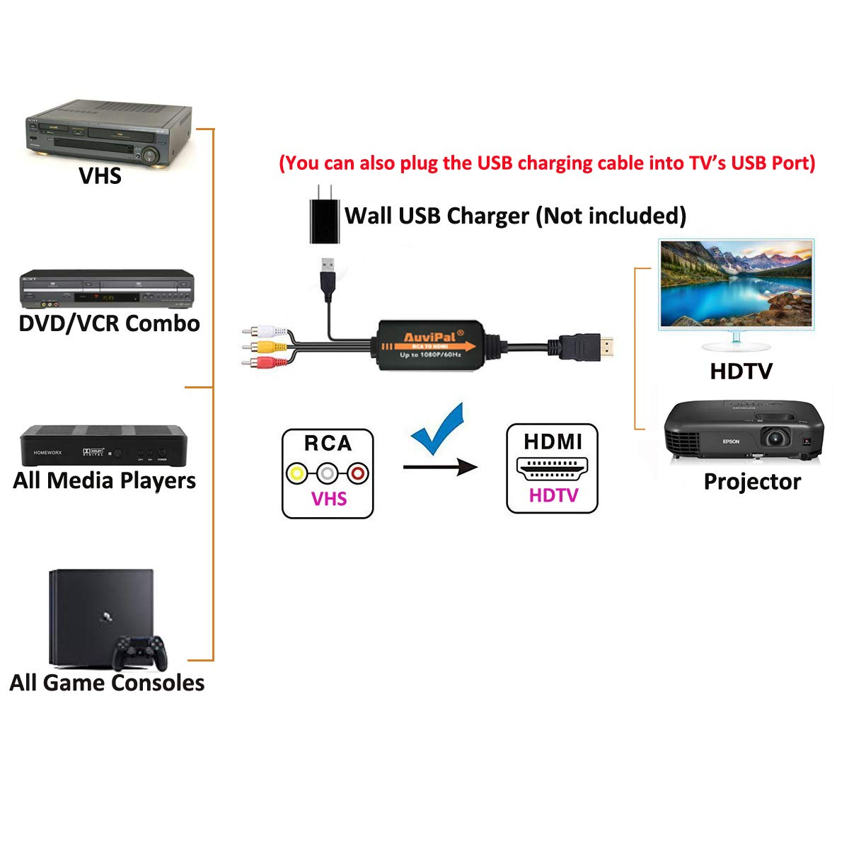 1080P RCA to HDMI Converter Cable, AuviPal AV to HDMI Adapter for Playing VHS/VCR/DVD Player/Game Consoles etc on Modern TV. All-in-One 3RCA Composite AV to HDMI Video Converter by AuviPal (Image #2)