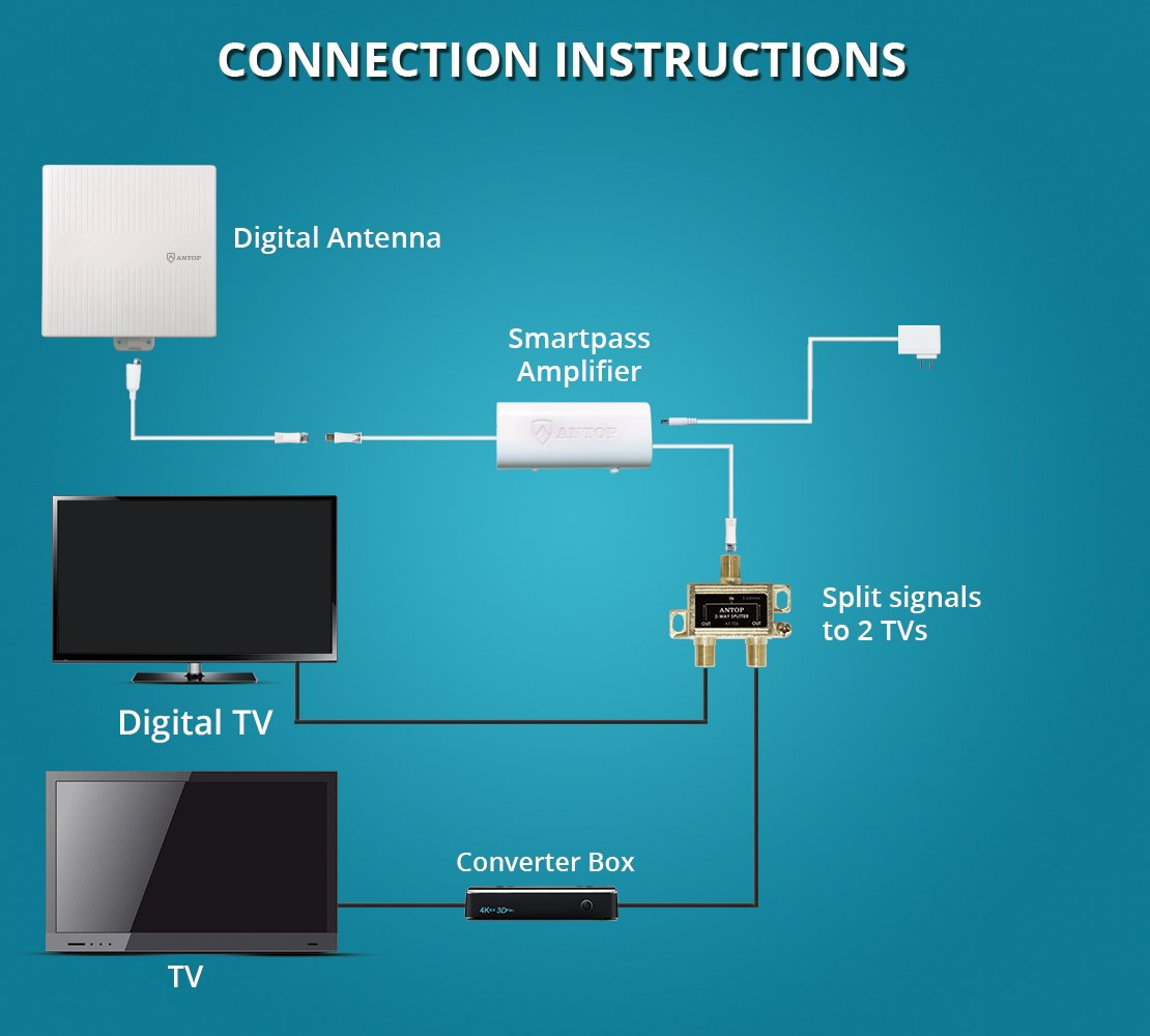 Road Star Rv Antenna Wiring Diagram Great Installation Of Tv Amazon Com Outdoor For Multiple Tvs Antop 65 Miles Rh Damon Winegard Parts