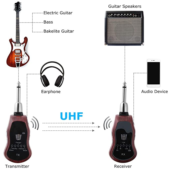 Sistema Inalámbrico de Guitarra UHF, Hoison K380C Inalambrico Guitarra Recargable 5 Efectos, Receptor Transmisor de Guitarra para Ejercicios de Guitarra ...