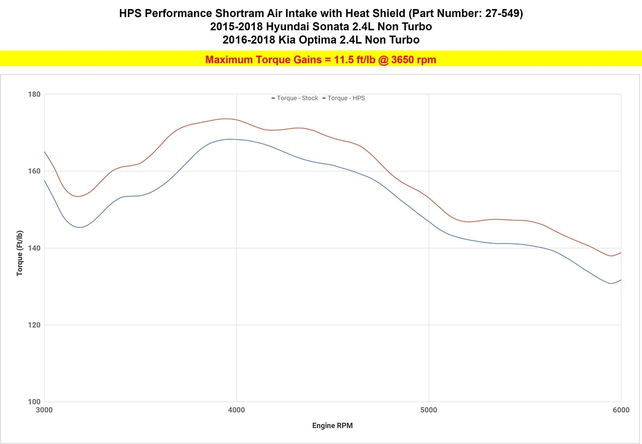 Amazon.com: HPS Black Shortram Air Intake Kit with Heat Shield for 15-18 Hyundai Sonata 2.4L Non Turbo: Automotive