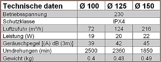 Rohr Einschub Ventilator Ø 125 Mit Timer Lüfter Badlüfter Ipx4 Kanallüfter Ek125t Baumarkt