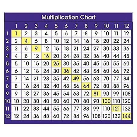Amazon North Star Teacher Resource Multiplication Chart