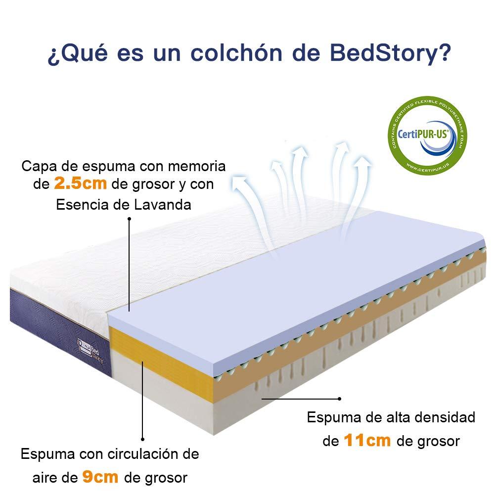BedStory Colchón Viscoelastico 90 x 190 cm, Colchón de Espuma con Memoria, con Esencia de Lavanda |Extremadamente Duradero | CertiPUR-US Certificado ...
