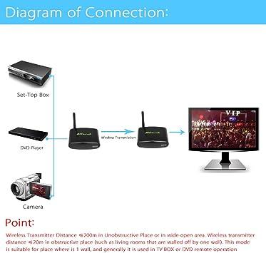Andoer® Emisor Inalámbrico de Audio & Video Sistema Transmisor & Receptor Inalámbrico 150M PAT-330 2.4G para DVD / DVR / IPTV / CCTV Cámara / TV: Amazon.es: Electrónica