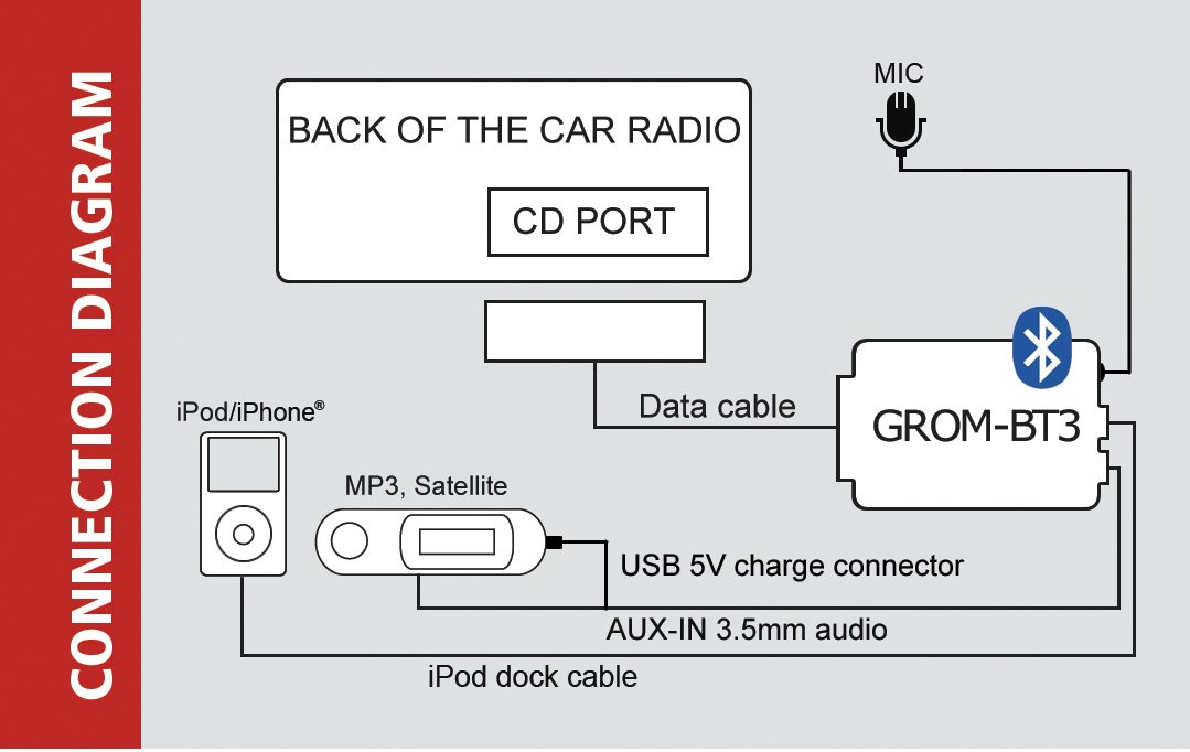 GROM Audio VAGTB3 for Select Vw Seat Skoda Bentley Bluetooth Adapter; Auxiliary Android Ipod Capable -Trunk Installation