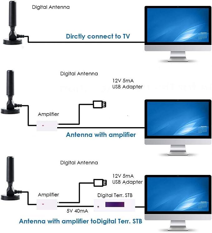 TwoCC Alcance de 300 millas Antena TV HD digital Skywire 4K Antena ...
