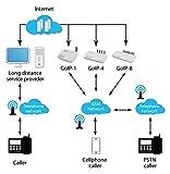 Anysun Quad Band GSM 4 Gateway 4 Channel GSM Voip