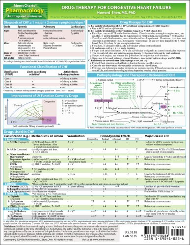 MemoCharts Pharmacology: Drug Therapy for Congestive Heart Failure (Review chart)
