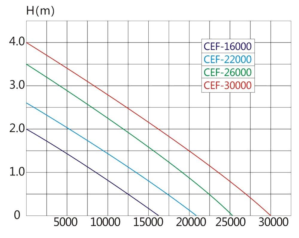 SunSun CEF-30000 Pompe de Bassin /à Haut rendement 30000l//h 200W