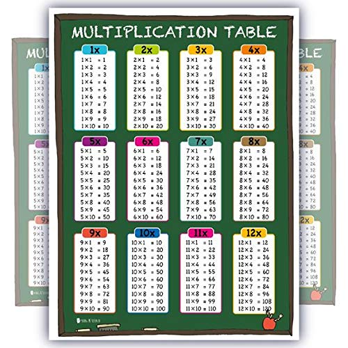 Learning Multiplication Table tabs Chalk Chart Fully Laminated Poster for Classroom Clear Teaching Math Tool for School - Tables Learning Multiplication Chart