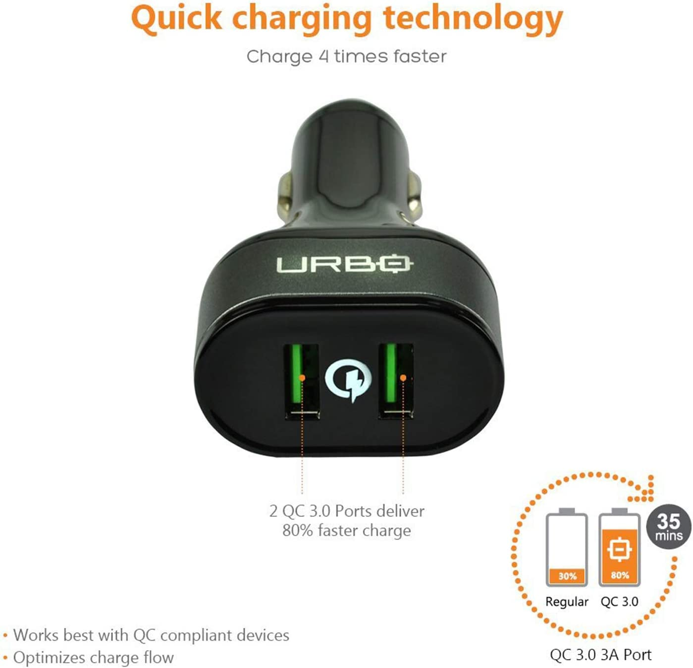Urbo Car Plug with 2 Quick Charging 3.0 Ports for Charging Compatible Devices Rapidly and Safely