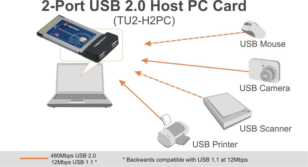 TRENDnet 2-Port USB 2.0 PC Card TU2-H2PC