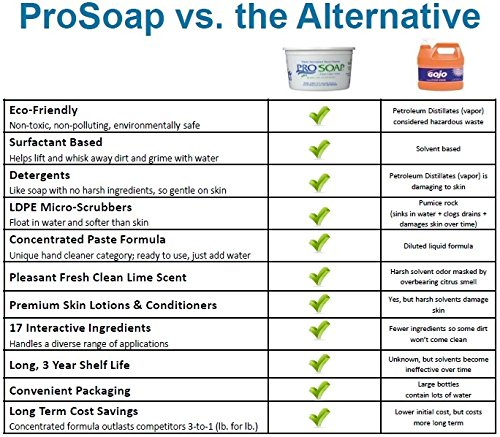ProSoap 3lb Tub Hand Cleaner by ProSoap (Image #4)