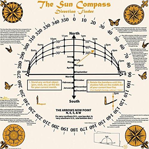 The Printed Image Sun Compass Bandana - 635 (Wikipedia The Old Man And The Sea)