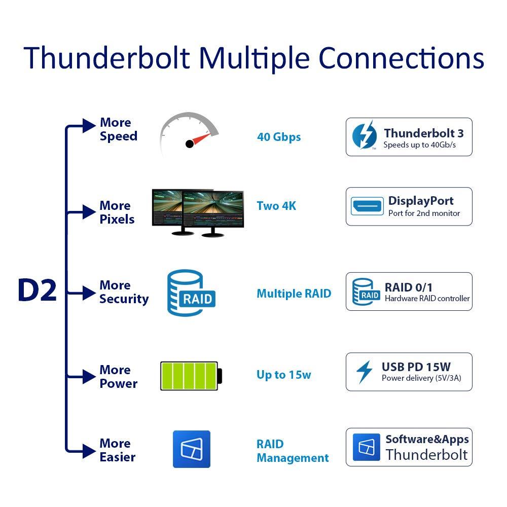 Amazon.com: TerraMaster Thunderbolt 3 Professional Grade 2 ...