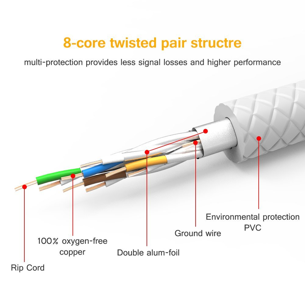 Vandesail Cat8 Ethernet Cables High Speed 20gbps Stp Cat5e Wiring Diagram For Gigabit Get Free Image About Rj45 Network Cable With Gold Plated Connector Switch Router Modem Patch Panel