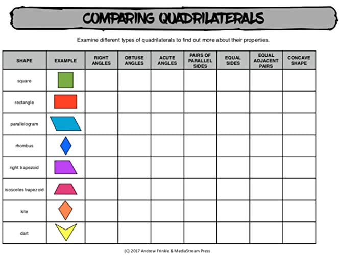 Comparing Quadrilaterals Chart For Comparing Traits Of Shapes