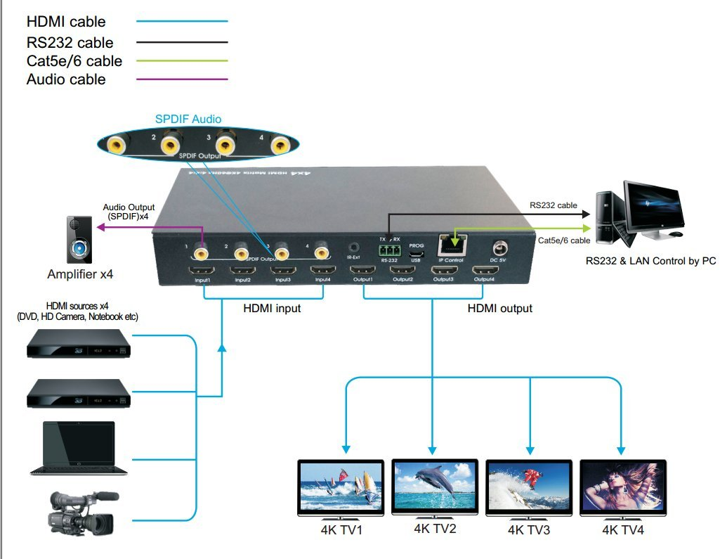 E-SDS 4K HDMI Matrix 4x4,HDMI Matrix Switch 4K 60Hz YUV4:4:4 18Gbps Support HDMI 2.0 ,HDCP 2.2 ,HDR,IR Remote Control,RS232 Control,Web GUI Control and SPDIF AUDIO Output by E-sds (Image #3)