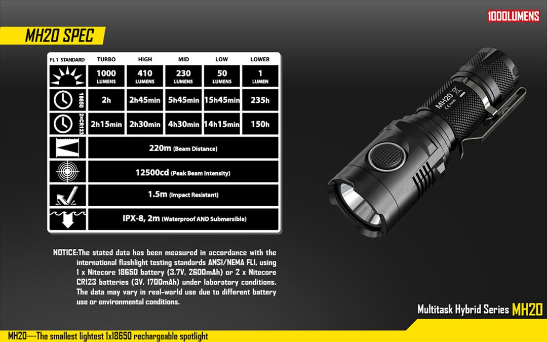 Nitecore MH20 1000 Lumens Flashlight Black
