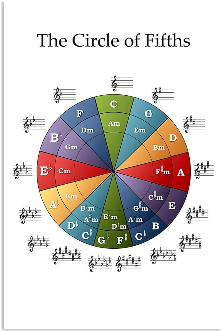 Piano The Circle of Fifths Note Sheet Music Dm Am Em Piano Lover Wall Art Hanging Poster Painting Watercolor Living Classroom Home Decor No Frame Piano Poster (White;12x18 Inches)