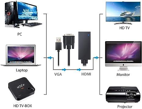 LiNKFOR VGA a HDMI Cable Adaptador Convertidor VGA a HDMI Audio y Video Soporte de 1080P Entrada VGA Salidad HDMI Con USB de Carga para Conectar a PC/Laptop/Notebook a HDMI, Monitores, Displays: