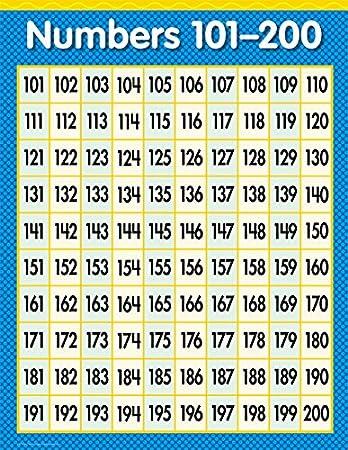 Amazon.com : Creative Teaching Press Numbers 101-200 Chart (1304 ...