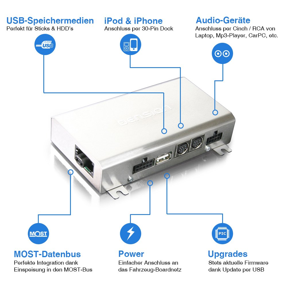 f/ür Audi A4 A5 A6 A8 Q5 Q7 Dension Gateway 500 GW51AU1 Interface MMi 2G Basic // High iPhone + iPod + USB + AUX