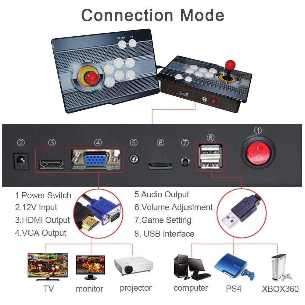PinPle Arcade Game Console 1080P 3D & 2D Games 2020 2 in 1 Pandora's Box 3D 2 Players Arcade Machine with Arcade Joystick Support Expand Games for PC / Laptop / TV / PS4 (Arcade Game) by PinPle (Image #3)