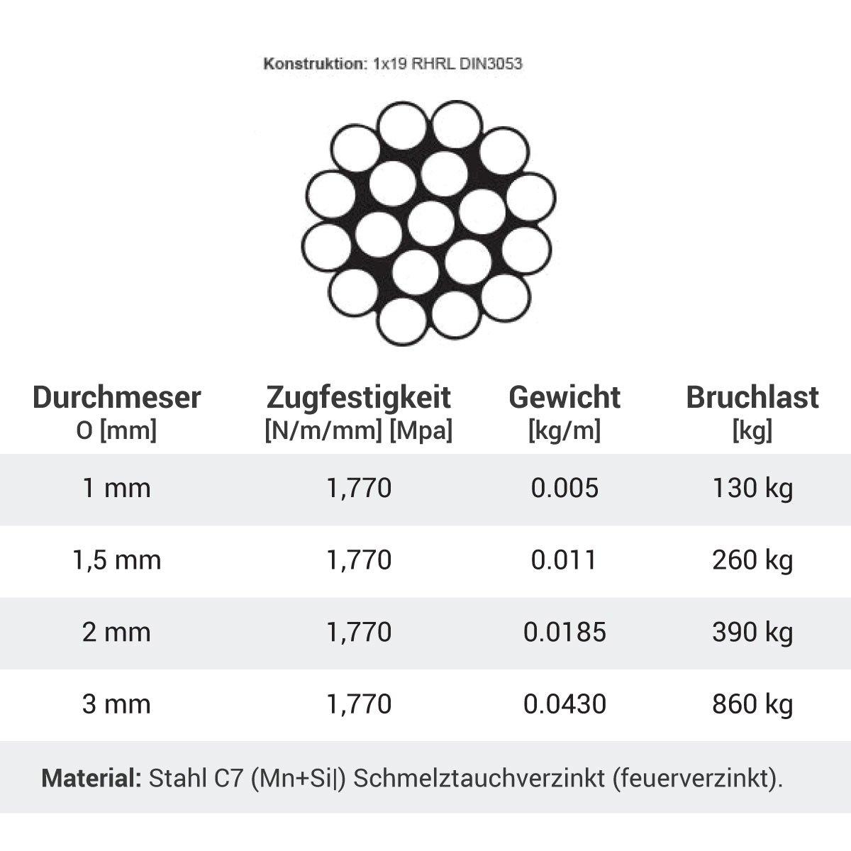Seilwerk STANKE 100m Drahtseil 8mm 6x19 Stahlseil Forstseil DIN ...