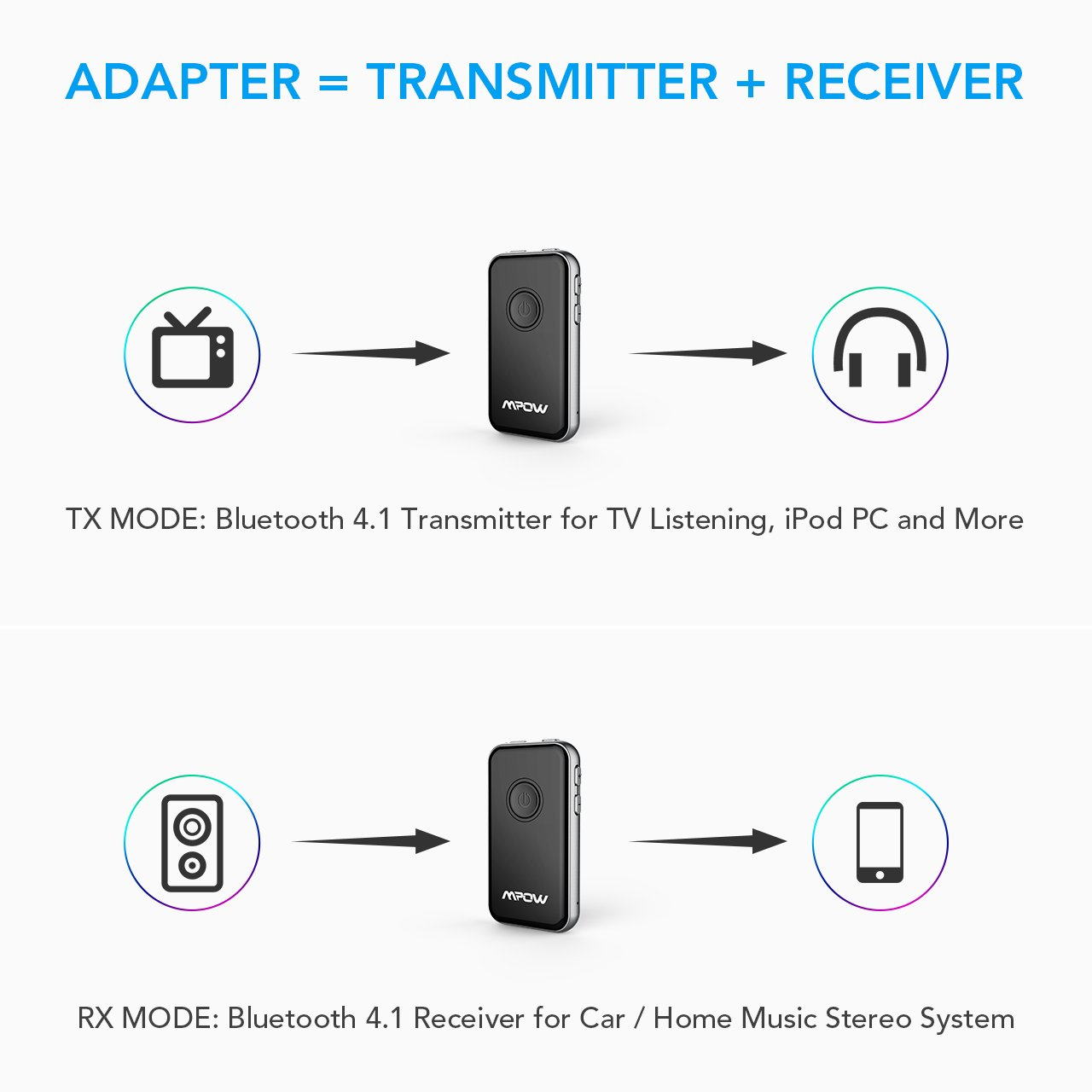 Mpow Bluetooth 41 Transmitter Receiver Unboxed 2 In 1 Tx Mode Pair With Your Headphones Speakers To Enjoy Audio Feast From Non Media Devices Mp3 Tv Via 35mm Adapter Or Rca