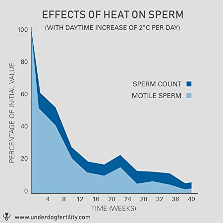 Humagen sperm counting