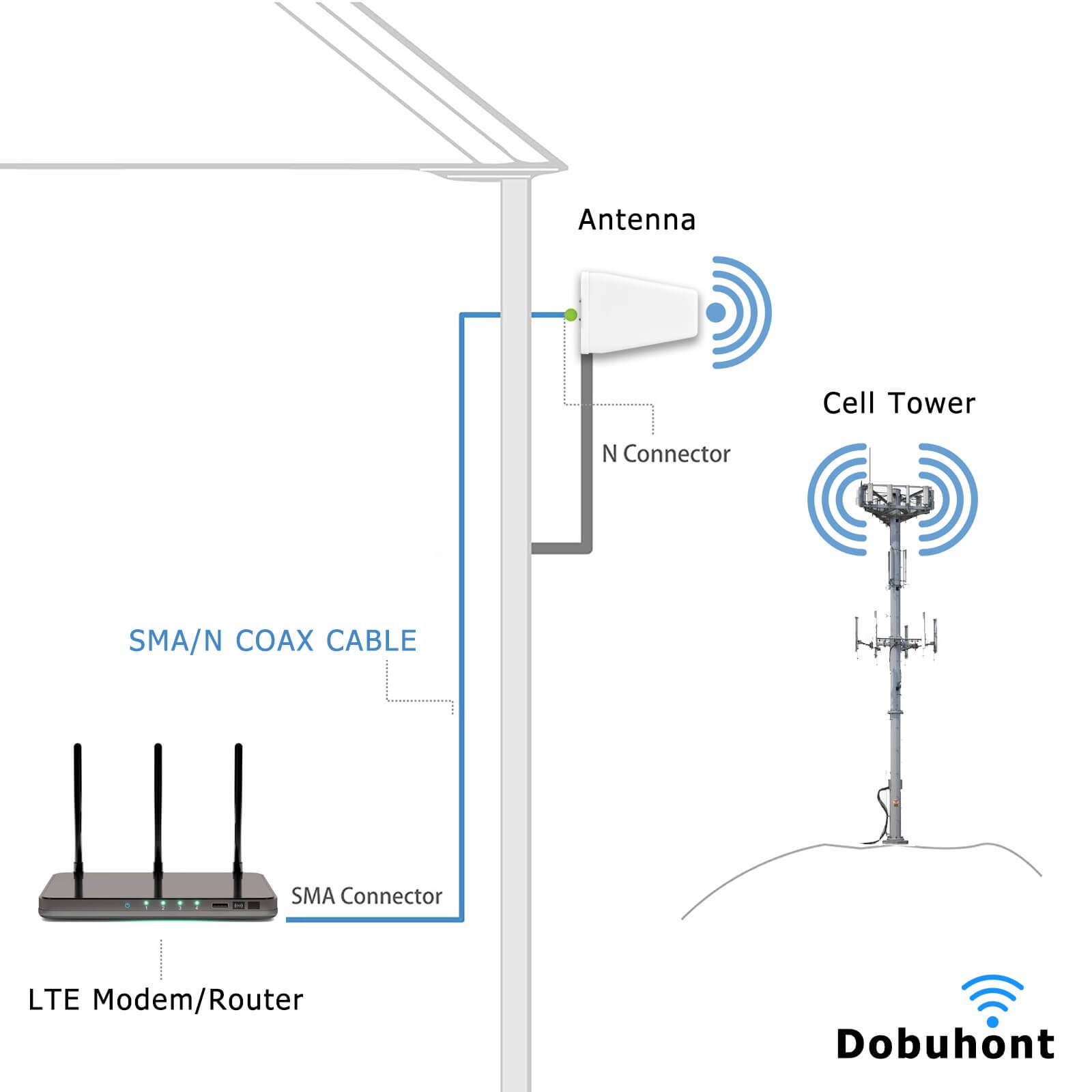 4G LTE Antenna with 11dBi High Gain and Weatherproof Housing Wideband Outdoor Fixed Mount Directional Yagi Antenna 698MHz-2700MHz