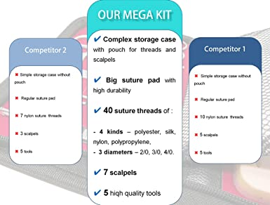 Big Complete Suture Practice Kit for Training Large Silicone Pad with pre-Cut Wounds and Tools Improved Model with mesh Layer Veterinary Dentist Surgery