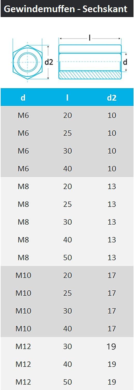 PROTECH 20 St/ück Gewindemuffen Sechskant M12x50 Edelstahl A2 V2A Rostfrei Langmutter Abstandshalter