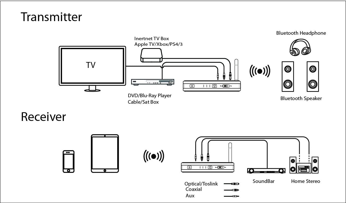 Nolan TRX HD Bluetooth Wireless Home HD Stereo Music, Audio Transmitter and Receiver (with UK Adapter), Nolan TRX HD Bluetooth Wireless Home HD Music ...