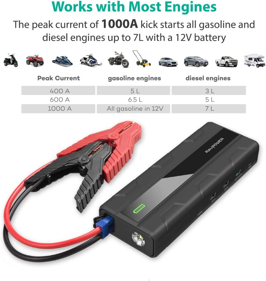 Car Jumper Starter Ravpower 1000a Peak Current Quick Amazon Co Uk Electronics